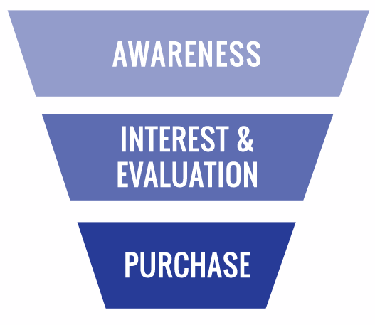 Content Marketing for the Sales Funnel